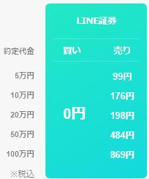 LINE証券の手数料は0円